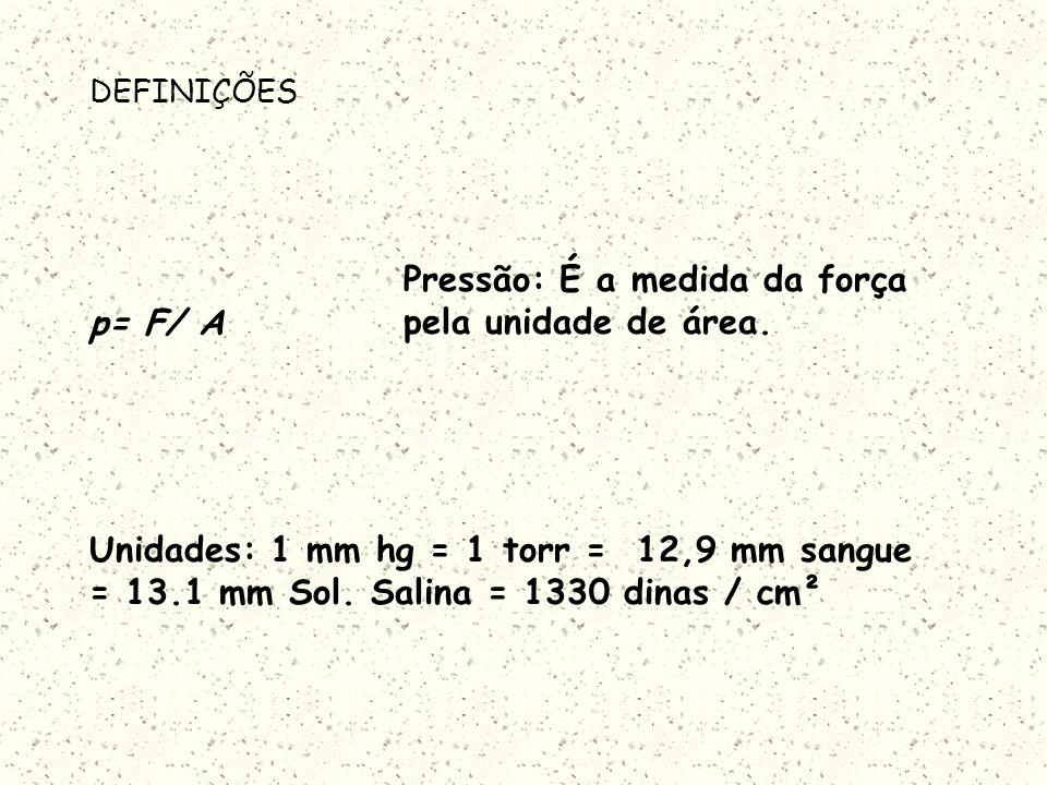 DEFINIÇÕES p= F/ A Pressão: É a medida da força pela unidade de área.