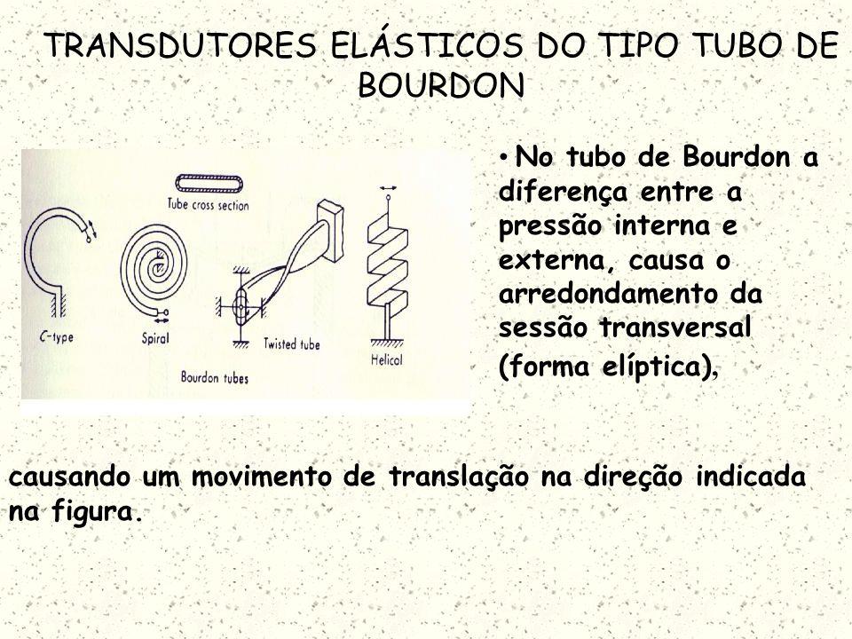 PROPRIEDADES DOS TRANSDUTORES DO TIPO ELÁSTICO A maioria dos transdutores são do tipo primário- secundário: O transdutor do tipo primário converte pre
