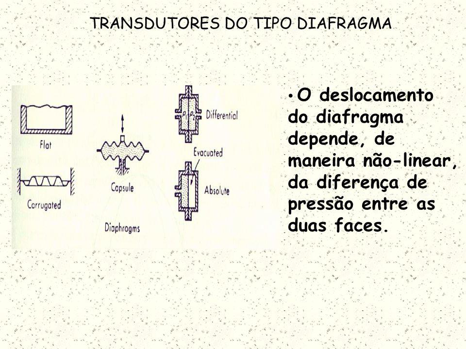 TRANSDUTORES ELÁSTICOS DO TIPO TUBO DE BOURDON No tubo de Bourdon a diferença entre a pressão interna e externa, causa o arredondamento da sessão tran