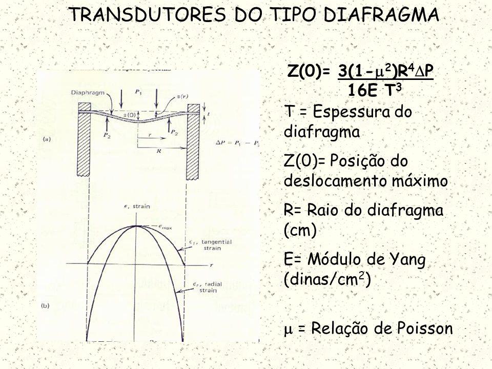 TRANSDUTORES DO TIPO DIAFRAGMA Se o deslocamento máximo for pequeno em relação a espessura do diafragma, a não- linearidade será pequena e o deslocame