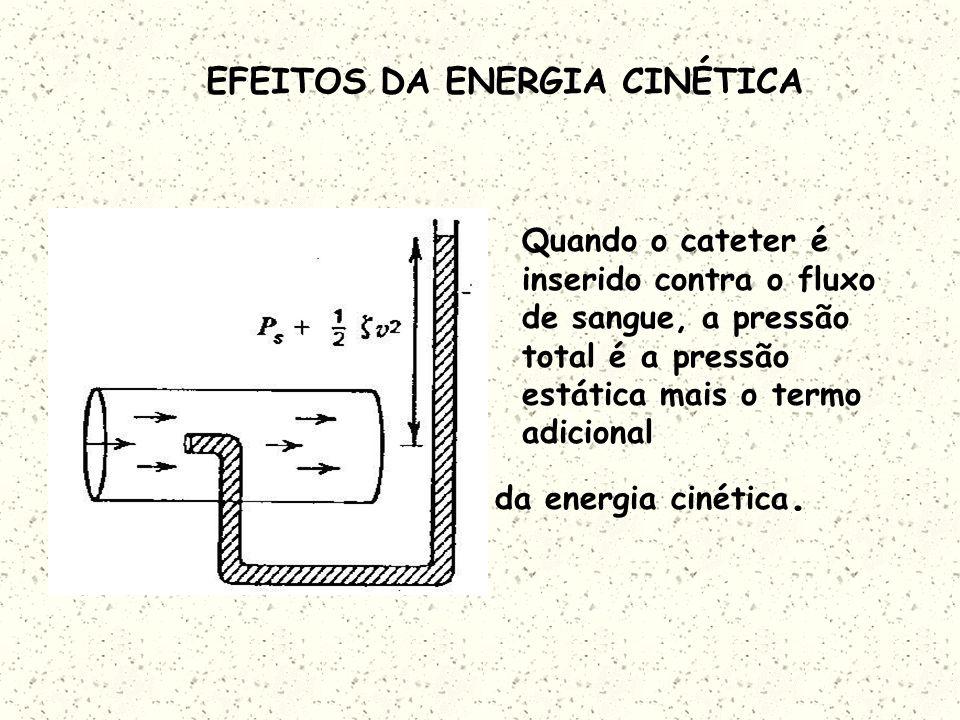 EFEITOS DA ENERGIA CINÉTICA Quando o cateter é inserido contra o fluxo de sangue, a pressão total é a pressão estática mais o termo adicional da energia cinética.
