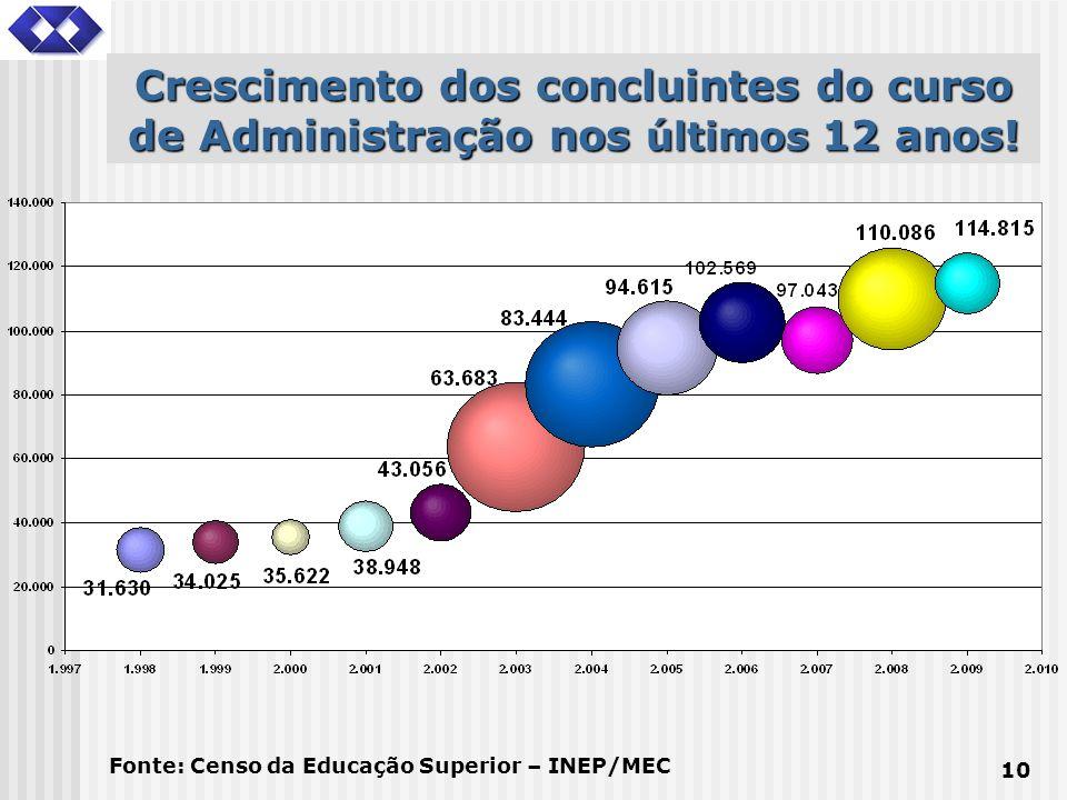 10 Crescimento dos concluintes do curso de Administração nos últimos 12 anos! Fonte: Censo da Educação Superior – INEP/MEC