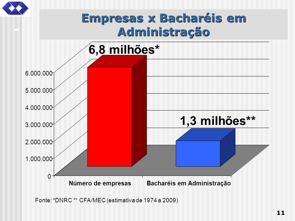 11 Fonte: *DNRC ** CFA/MEC (estimativa de 1974 a 2009) 6,8 milhões* 1,3 milhões** 0 1.000.000 2.000.000 3.000.000 4.000.000 5.000.000 6.000.000 Número