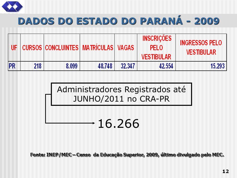 12 DADOS DO ESTADO DO PARANÁ - 2009 Fonte: INEP/MEC – Censo da Educação Superior, 2009, último divulgado pelo MEC. Administradores Registrados até JUN