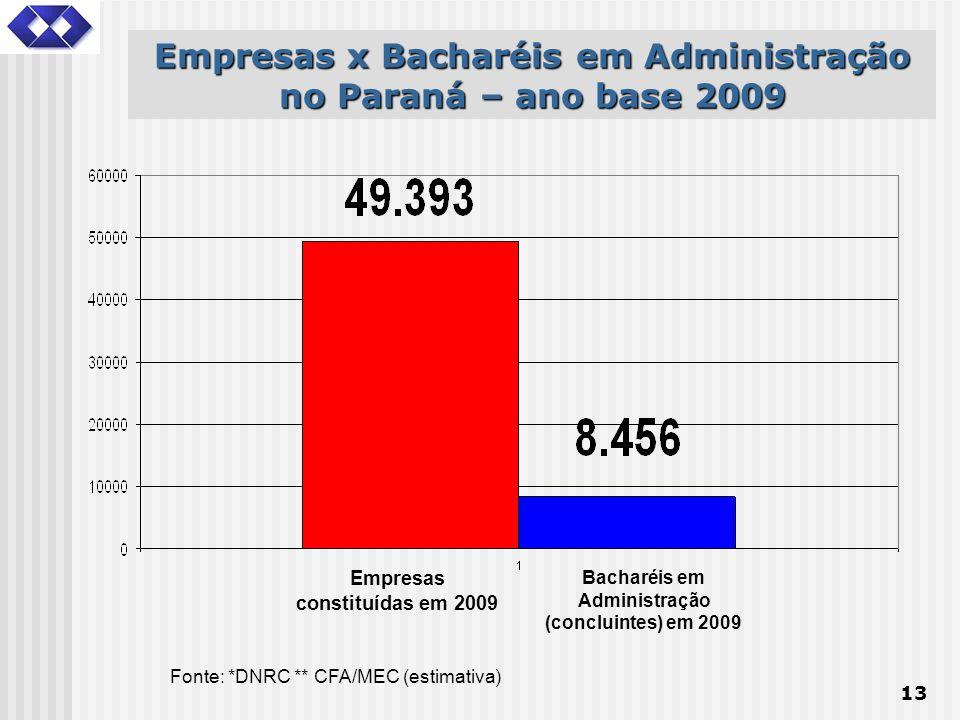 13 Fonte: *DNRC ** CFA/MEC (estimativa) Empresas x Bacharéis em Administração no Paraná – ano base 2009 Empresas constituídas em 2009 Bacharéis em Adm