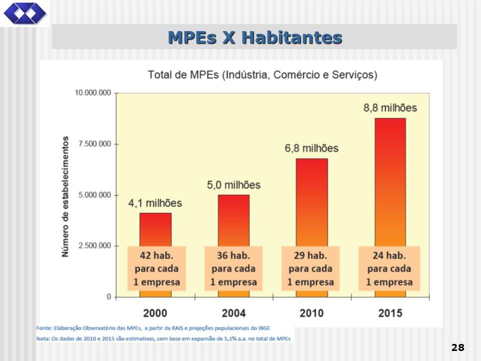 28 MPEs X Habitantes