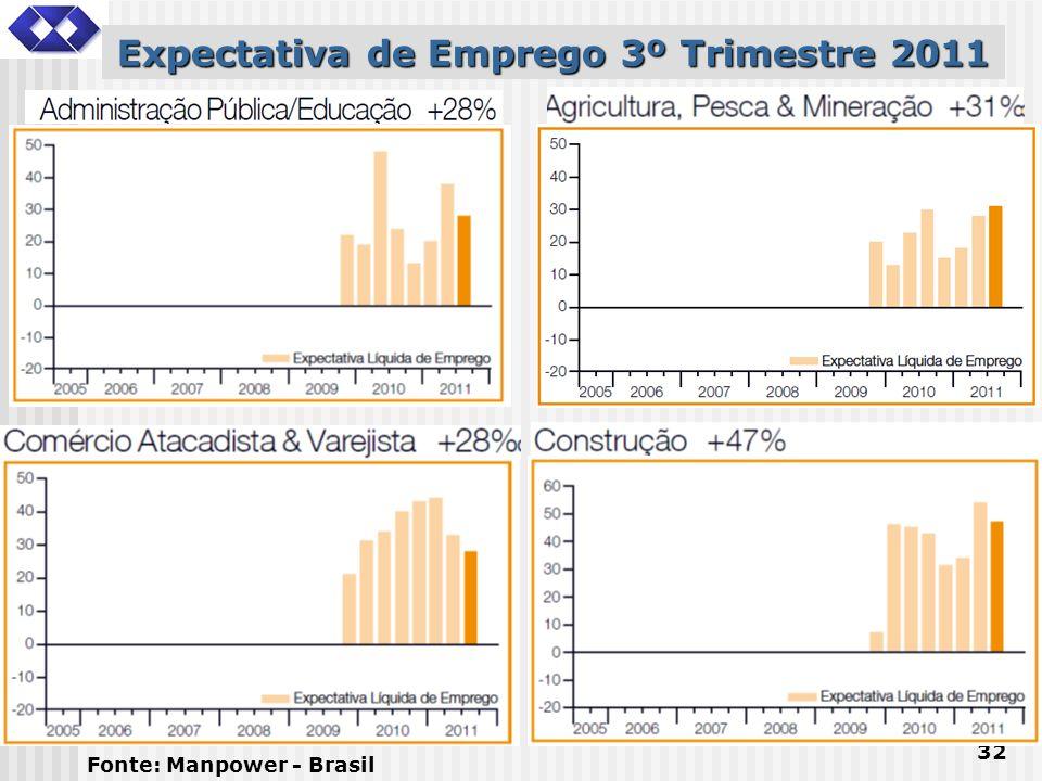 32 Expectativa de Emprego 3º Trimestre 2011 Fonte: Manpower - Brasil