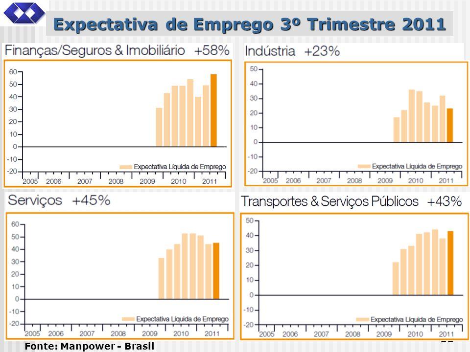 33 Expectativa de Emprego 3º Trimestre 2011 Fonte: Manpower - Brasil