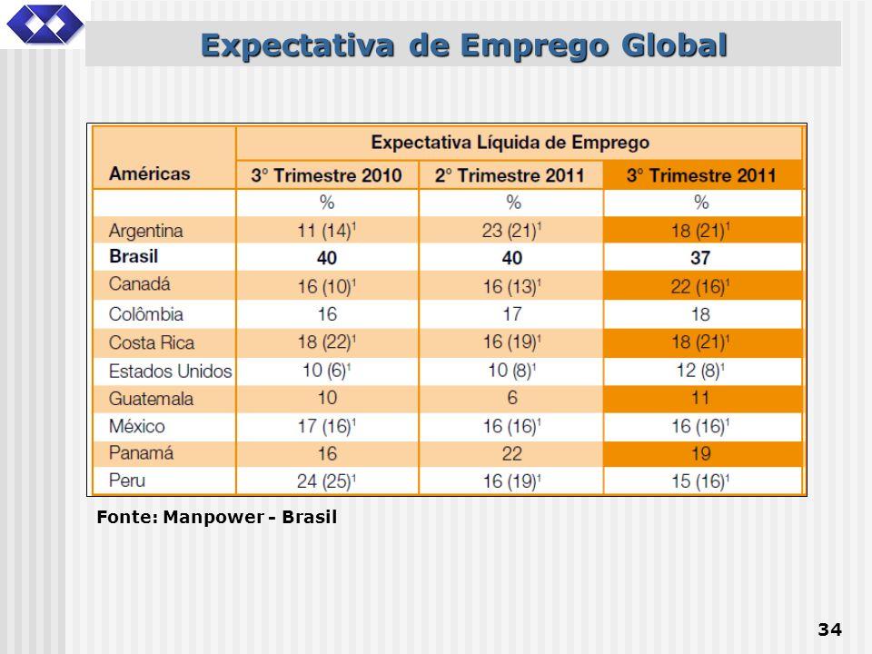 34 Expectativa de Emprego Global Fonte: Manpower - Brasil