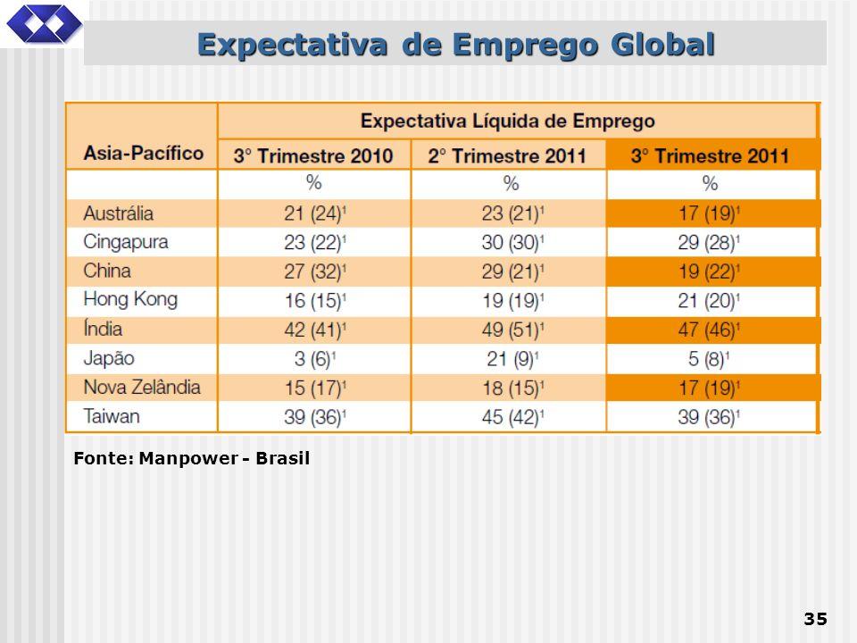 35 Expectativa de Emprego Global Fonte: Manpower - Brasil