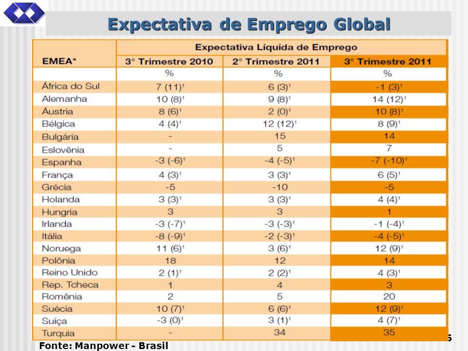 36 Expectativa de Emprego Global Fonte: Manpower - Brasil