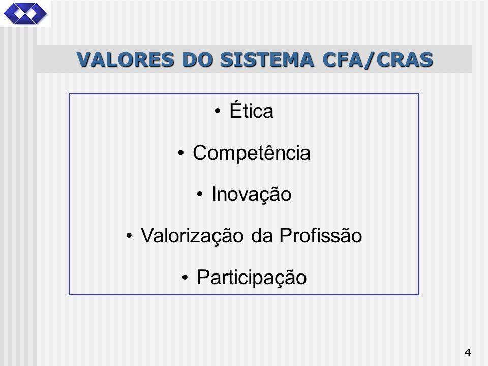 4 Ética Competência Inovação Valorização da Profissão Participação VALORES DO SISTEMA CFA/CRAS