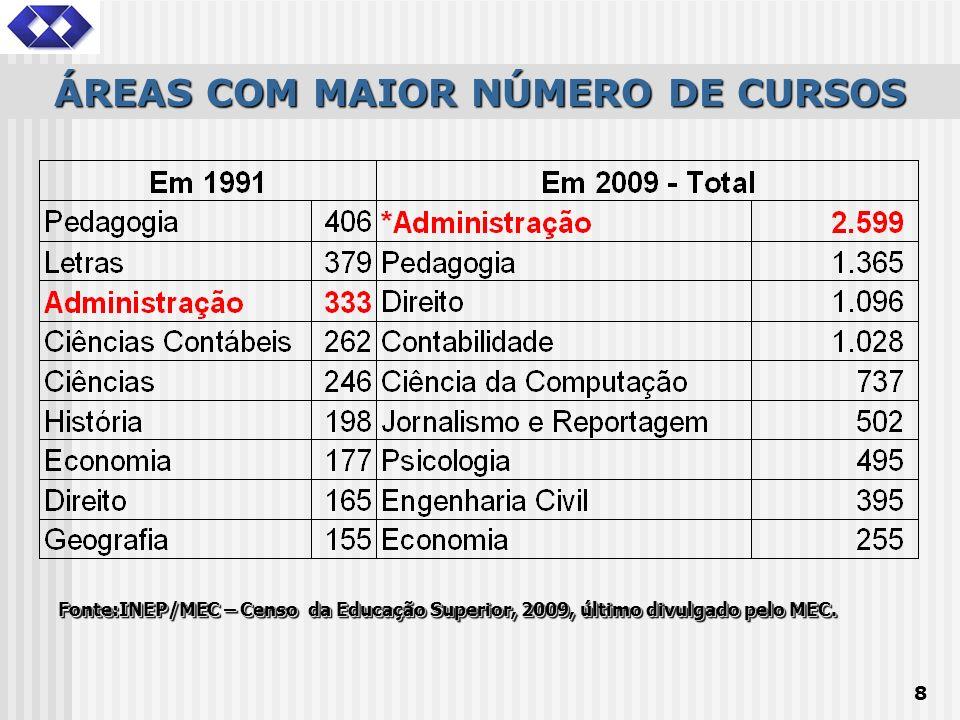 8 ÁREAS COM MAIOR NÚMERO DE CURSOS Fonte:INEP/MEC – Censo da Educação Superior, 2009, último divulgado pelo MEC.