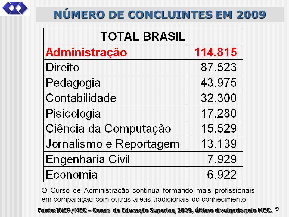 9 NÚMERO DE CONCLUINTES EM 2009 Fonte:INEP/MEC – Censo da Educação Superior, 2009, último divulgado pelo MEC. O Curso de Administração continua forman