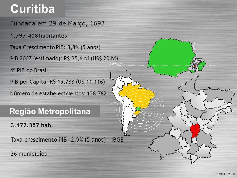 JUNHO 2008 Região Metropolitana Curitiba Fundada em 29 de Março, 1693 1.797.408 habitantes Taxa Crescimento PIB: 3,8% (5 anos) PIB 2007 (estimado): R$ 35,6 bi (US$ 20 bi) 4º PIB do Brasil PIB per Capita: R$ 19,788 (U$ 11,116) Número de estabelecimentos: 138.782 3.172.357 hab.