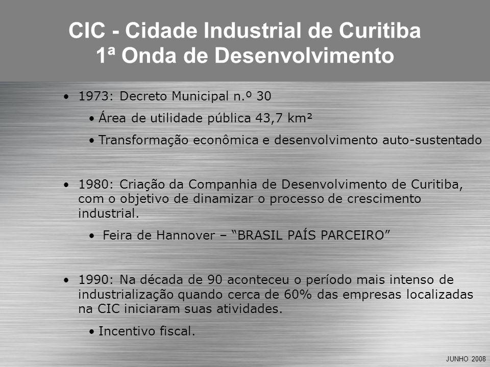 JUNHO 2008 1973: Decreto Municipal n.º 30 Área de utilidade pública 43,7 km² Transformação econômica e desenvolvimento auto-sustentado 1980: Criação da Companhia de Desenvolvimento de Curitiba, com o objetivo de dinamizar o processo de crescimento industrial.