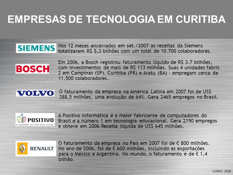 JUNHO 2008 A Positivo Informática é a maior fabricante de computadores do Brasil e a número 1 em tecnologia educacional. Gera 2190 empregos e obteve e