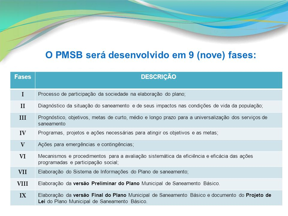 O PMSB será desenvolvido em 9 (nove) fases: FasesDESCRIÇÃO I Processo de participação da sociedade na elaboração do plano; II Diagnóstico da situação