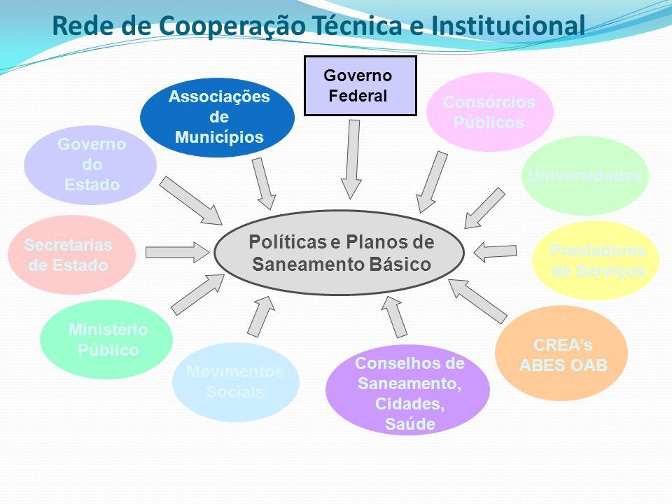 Rede de Cooperação Técnica e Institucional Governo do Estado Secretarias de Estado Ministério Público Associações de Municípios Consórcios Públicos Un