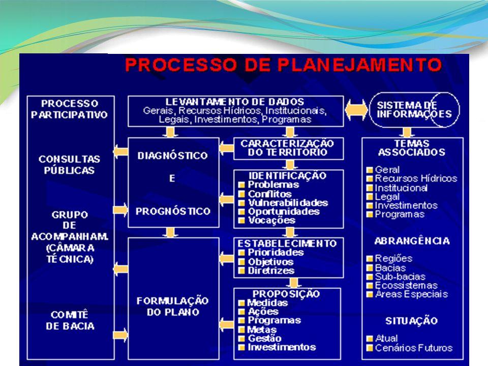 Questões essenciais para o Planejamento Objeto a ser planejado: domínio do saneamento básico compreendido como o conjunto dos quatro componentes.