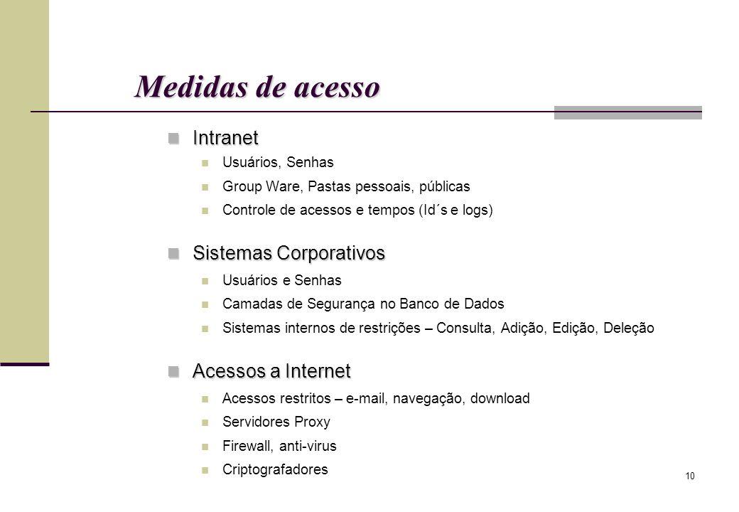 10 Medidas de acesso Intranet Intranet Usuários, Senhas Group Ware, Pastas pessoais, públicas Controle de acessos e tempos (Id´s e logs) Sistemas Corp