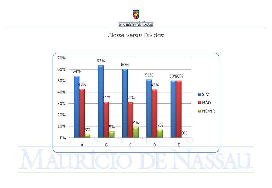 Classe versus Dívidas: