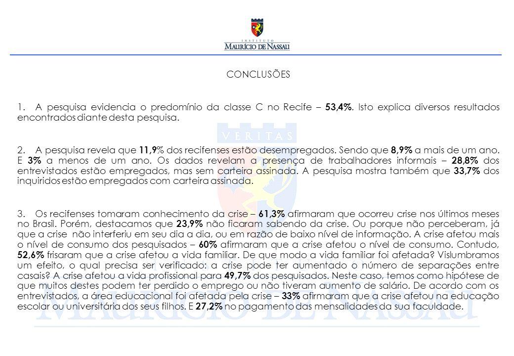 CONCLUSÕES 1. A pesquisa evidencia o predomínio da classe C no Recife – 53,4%. Isto explica diversos resultados encontrados diante desta pesquisa. 2.