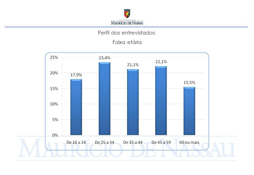 CONCLUSÕES 1.A pesquisa evidencia o predomínio da classe C no Recife – 53,4%.