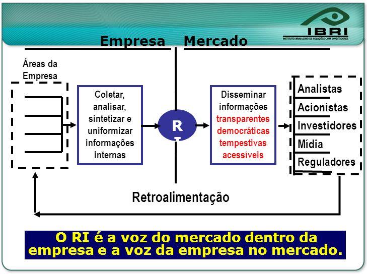 Reguladores Mídia RIRI EmpresaMercado Coletar, analisar, sintetizar e uniformizar informações internas Disseminar informações transparentes democrátic