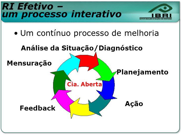 Um contínuo processo de melhoria Planejamento Ação Feedback Mensuração Análise da Situação/Diagnóstico Cia. Aberta RI Efetivo – um processo interativo