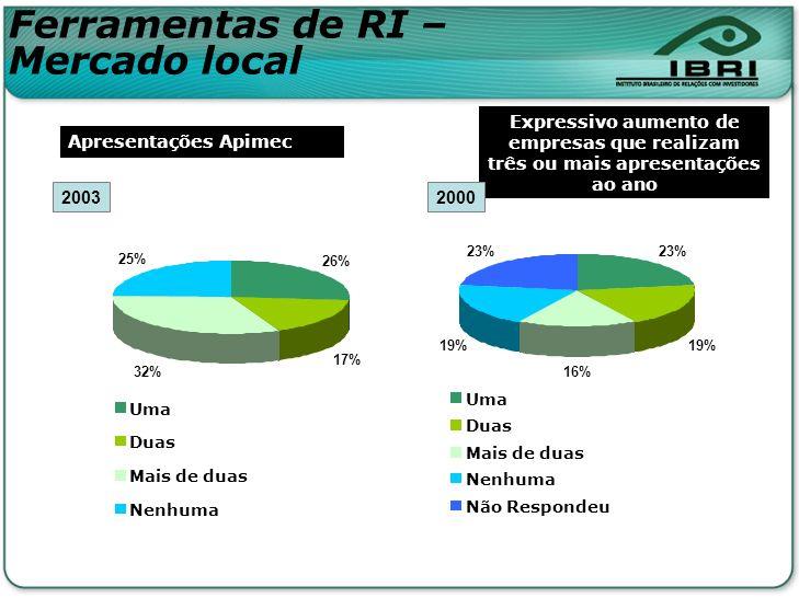 26% 17% 32% 25% Uma Duas Mais de duas Nenhuma Ferramentas de RI – Mercado local 23% 19% 16% 19% 23% Uma Duas Mais de duas Nenhuma Não Respondeu Aprese