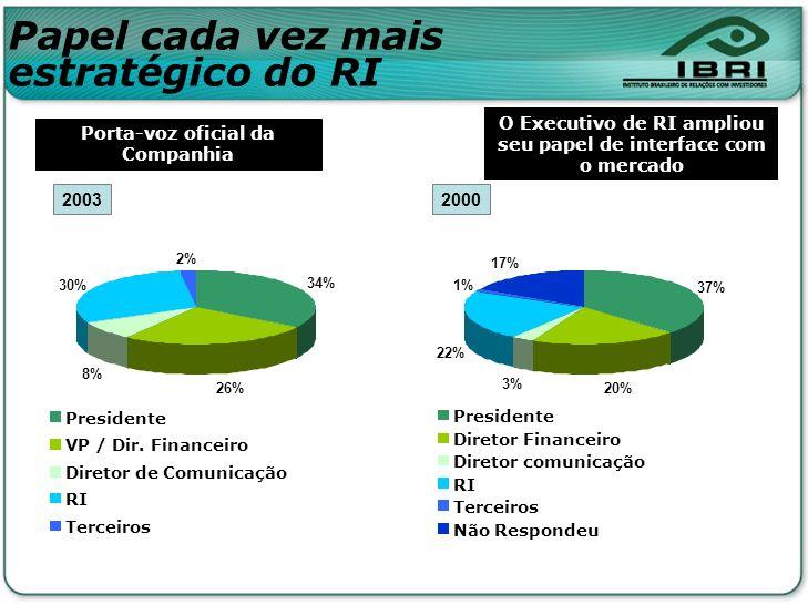 20032000 Porta-voz oficial da Companhia O Executivo de RI ampliou seu papel de interface com o mercado 34% 26% 8% 30% 2% Presidente VP / Dir. Financei