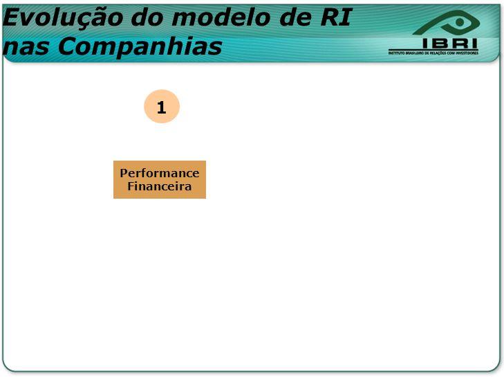 Evolução do modelo de RI nas Companhias Performance Financeira 1