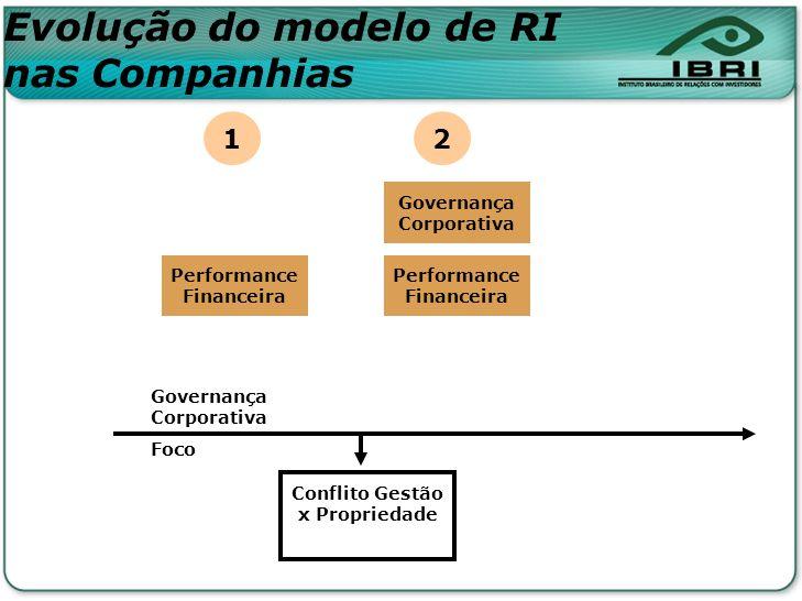 Conflito Gestão x Propriedade Governança Corporativa Foco Performance Financeira 1 2 Governança Corporativa Evolução do modelo de RI nas Companhias