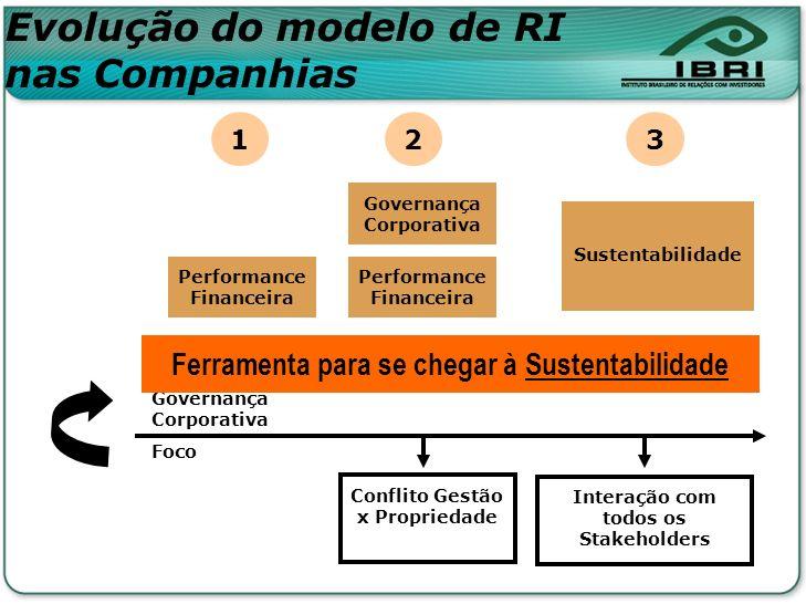 Conflito Gestão x Propriedade Interação com todos os Stakeholders Governança Corporativa Foco Performance Financeira 1 2 Governança Corporativa 3 Ferr