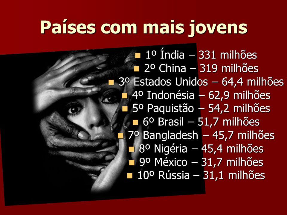 Países com mais jovens 1º Índia – 331 milhões 1º Índia – 331 milhões 2º China – 319 milhões 2º China – 319 milhões 3º Estados Unidos – 64,4 milhões 3º
