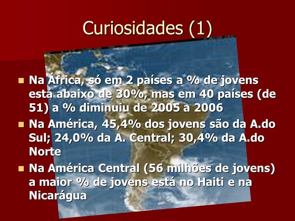 Curiosidades (1) Na África, só em 2 países a % de jovens está abaixo de 30%, mas em 40 países (de 51) a % diminuiu de 2005 a 2006 Na África, só em 2 p