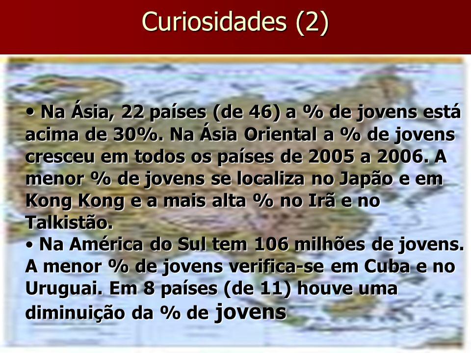 Curiosidades (2) Na Ásia, 22 países (de 46) a % de jovens está acima de 30%. Na Ásia Oriental a % de jovens cresceu em todos os países de 2005 a 2006.
