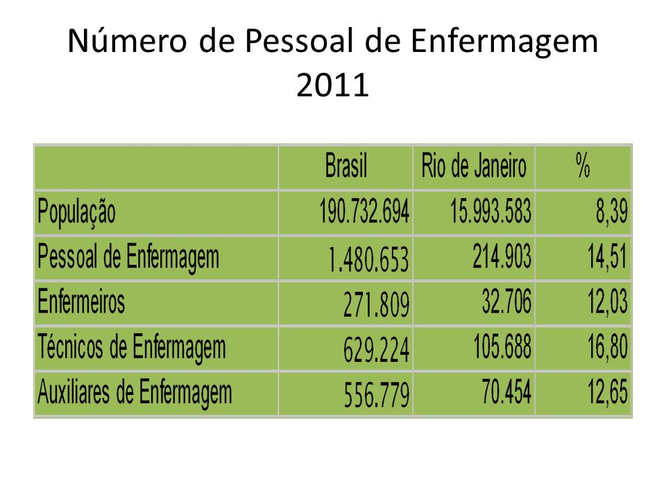 Número de Pessoal de Enfermagem 2011