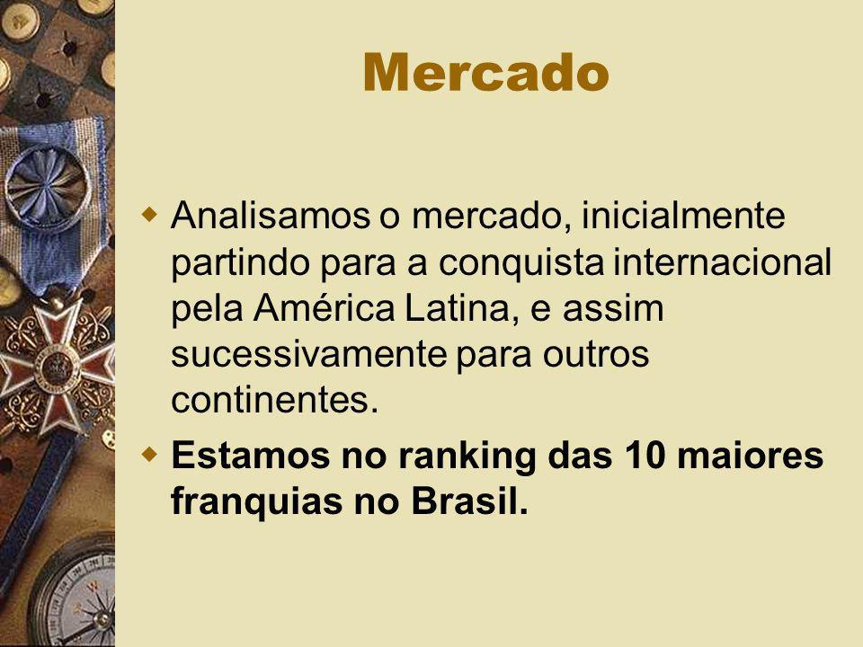 Mercado Analisamos o mercado, inicialmente partindo para a conquista internacional pela América Latina, e assim sucessivamente para outros continentes
