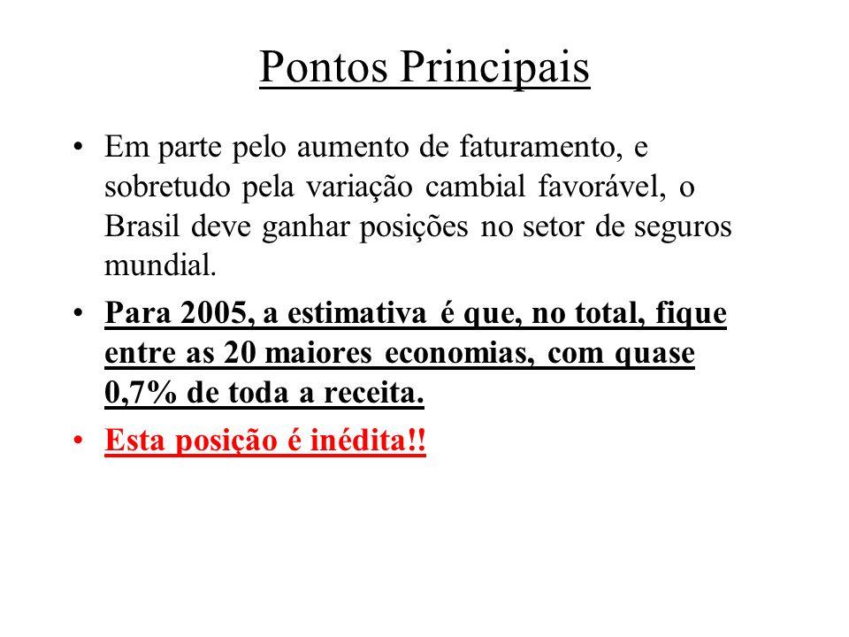 Pontos Principais Em parte pelo aumento de faturamento, e sobretudo pela variação cambial favorável, o Brasil deve ganhar posições no setor de seguros