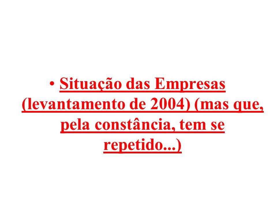 Situação das Empresas (levantamento de 2004) (mas que, pela constância, tem se repetido...)