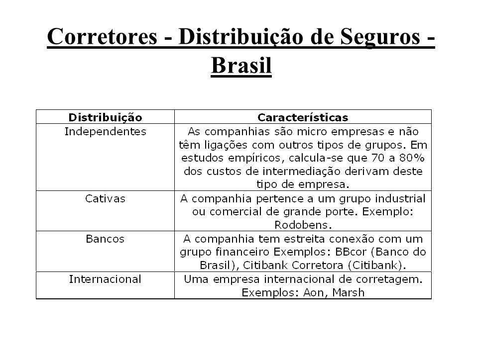 Corretores - Distribuição de Seguros - Brasil