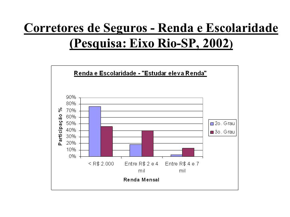 Corretores de Seguros - Renda e Escolaridade (Pesquisa: Eixo Rio-SP, 2002 )