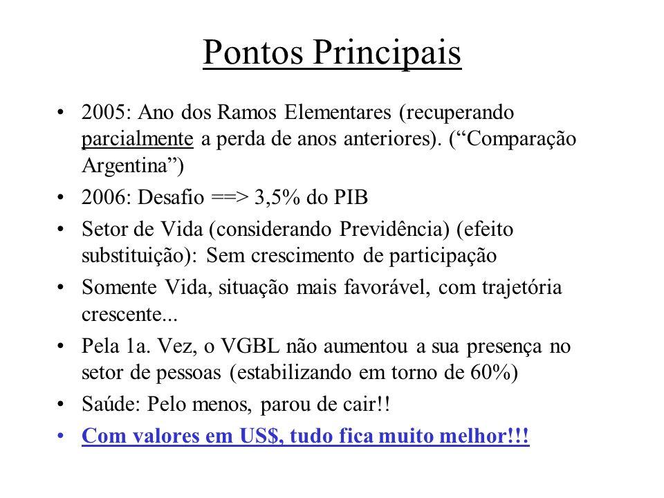 Pontos Principais 2005: Ano dos Ramos Elementares (recuperando parcialmente a perda de anos anteriores). (Comparação Argentina) 2006: Desafio ==> 3,5%