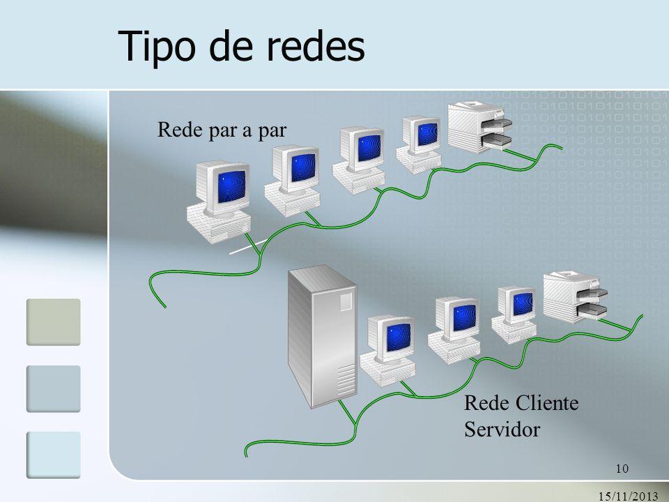 15/11/2013 10 Tipo de redes Rede par a par Rede Cliente Servidor