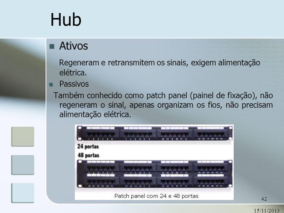 15/11/2013 42 Hub Ativos Regeneram e retransmitem os sinais, exigem alimentação elétrica. Passivos Também conhecido como patch panel (painel de fixaçã