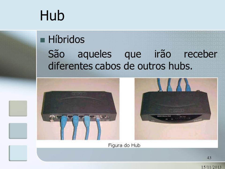 15/11/2013 43 Hub Híbridos São aqueles que irão receber diferentes cabos de outros hubs.
