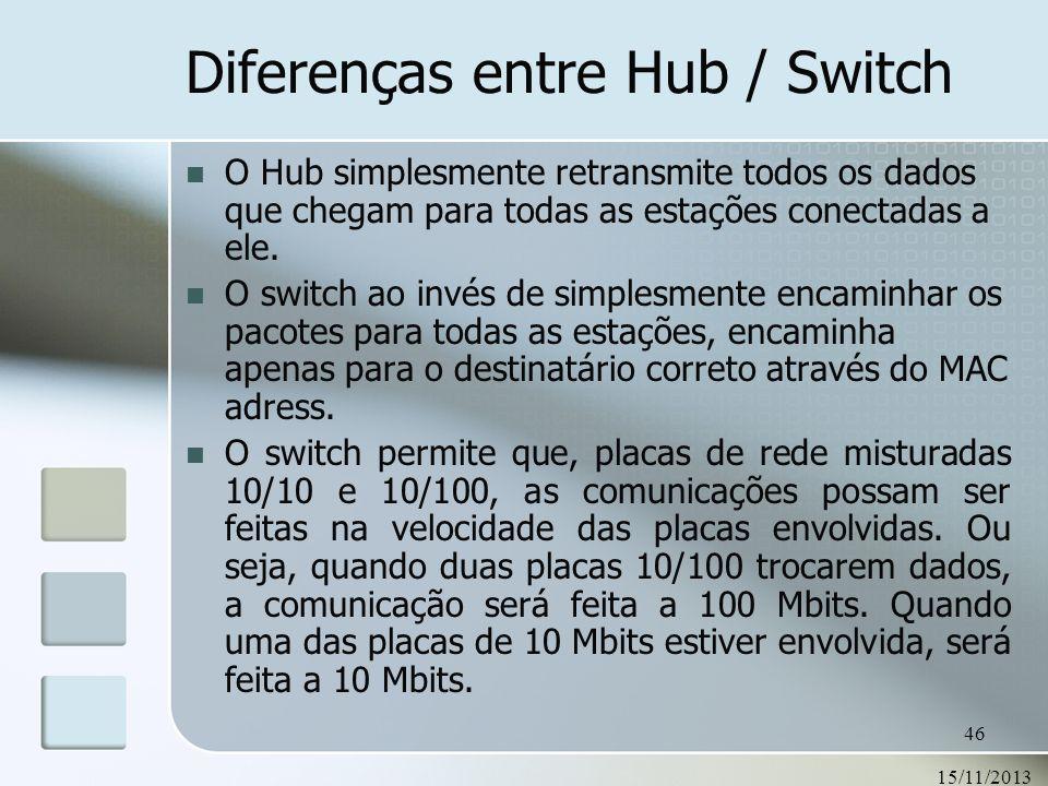 15/11/2013 46 O Hub simplesmente retransmite todos os dados que chegam para todas as estações conectadas a ele. O switch ao invés de simplesmente enca