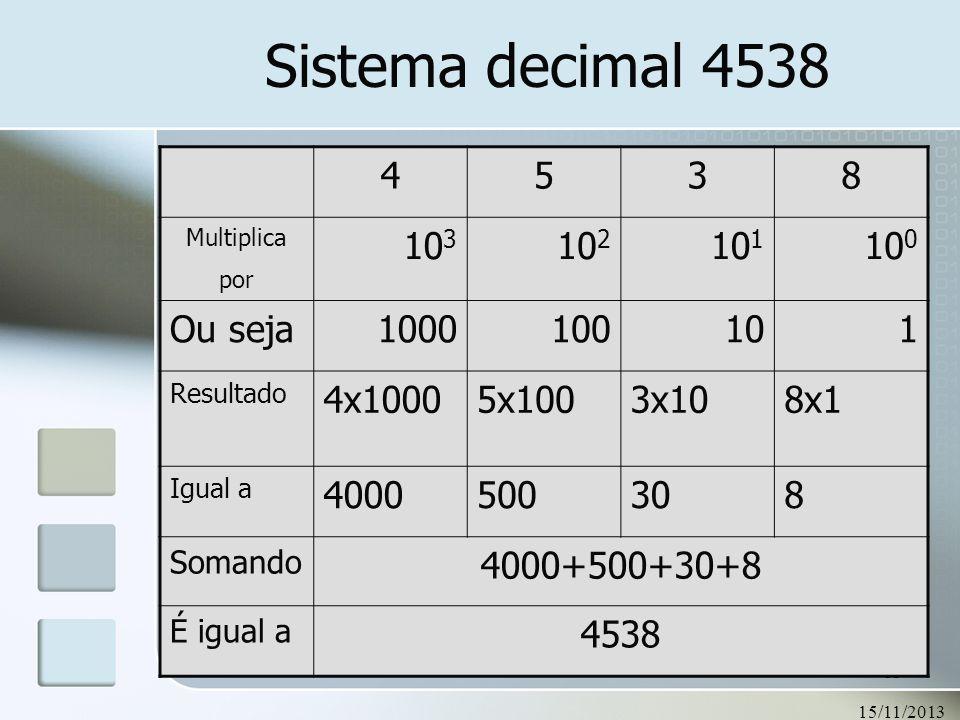 15/11/2013 83 Sistema decimal 4538 4538 Multiplica por 10 3 10 2 10 1 10 0 Ou seja1000100101 Resultado 4x10005x1003x108x1 Igual a 4000500308 Somando 4
